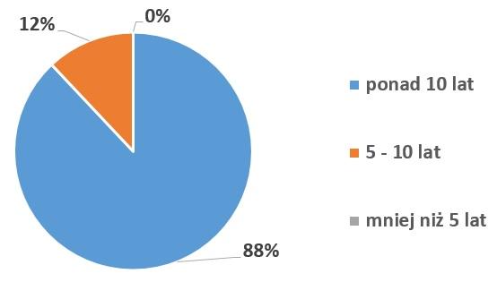 Rys.1. Długość działalności na rynku branży produkcyjnej