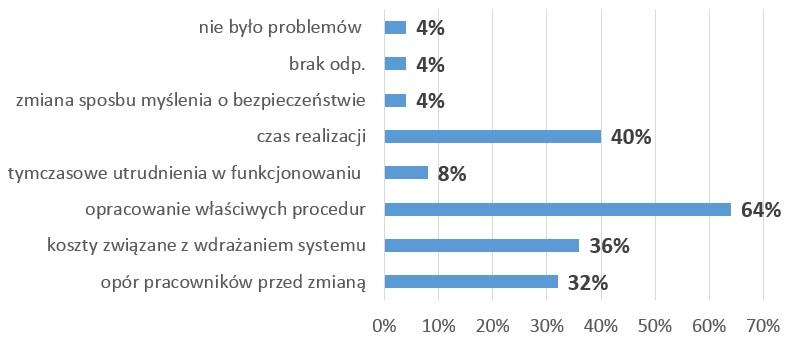 Rys.9. Problemy w wdrożeniem systemu zgodnego z wymaganiami normy PN-N-18001:2004